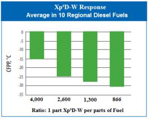 xp3D-W Chart Eng