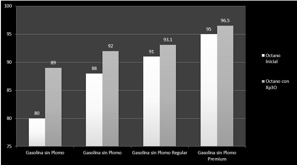 xp3O chart Spn